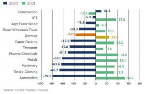 Wat zijn de verwachtingen van Duitse bedrijven voor de toekomst in indexpunten. (c) Coface Payment Survey