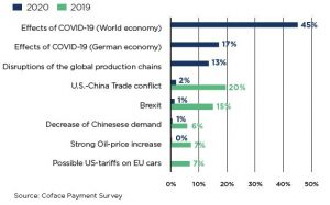 Wat zijn volgens Duitse bedrijven de grootse bedreigingen (c) Coface Payment Survey (
