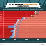 Social media in Duitsland: YouTube weer op 1, TikTok groeit het snelst