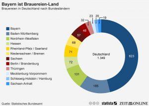 infografik_2166_Brauereien_in_Deutschland_nach_Bundesland_n